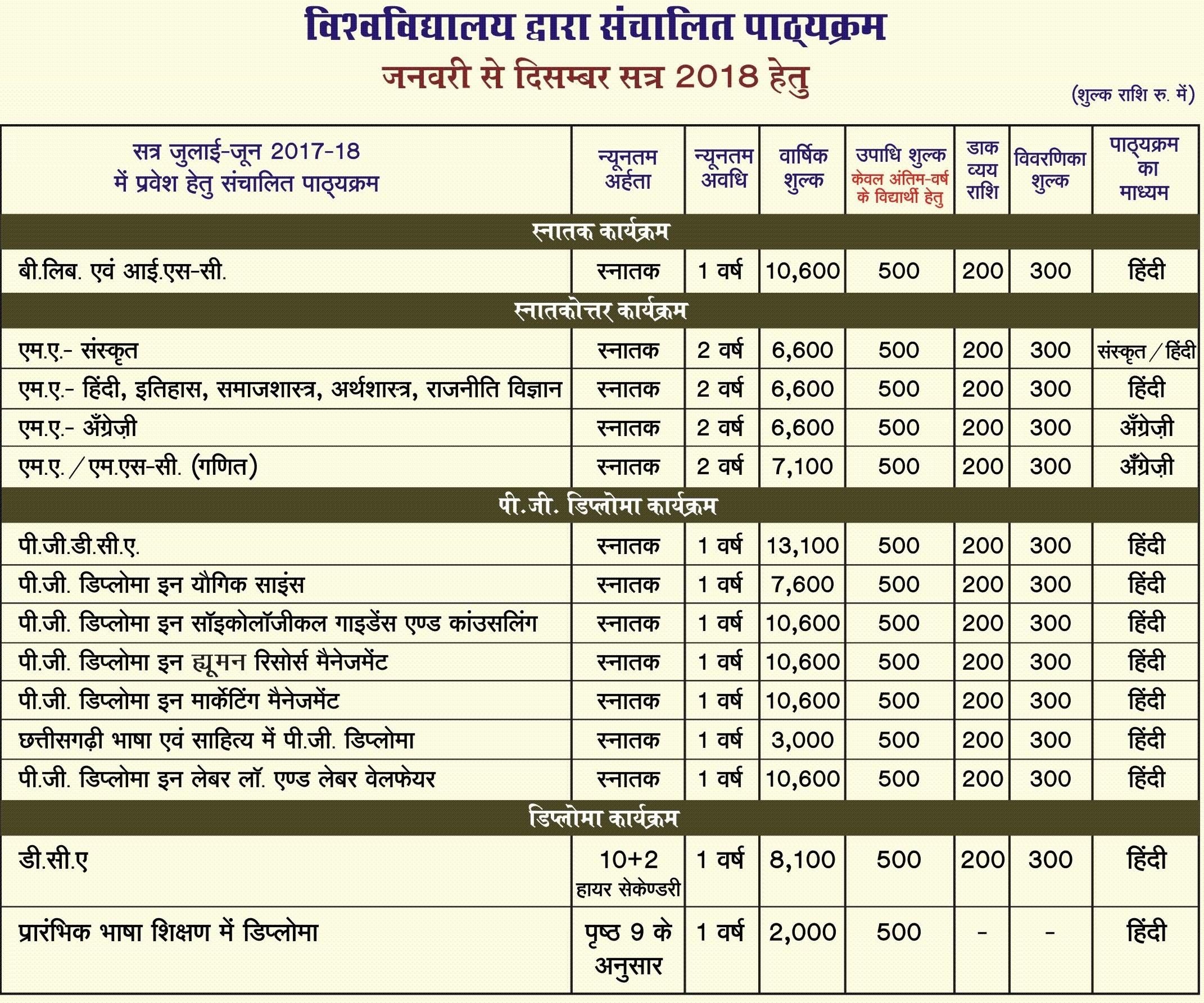 Pt. Sundarlal Sharma (Open) University Fee Structure